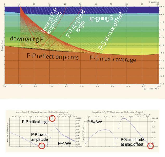 Seismic Event Analysis