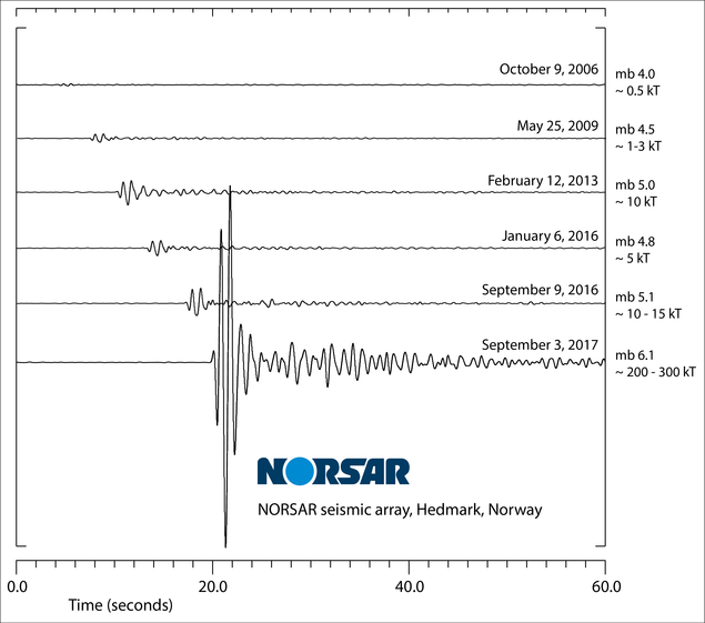 NORSAR's recordings from North Korea nuclear explosions