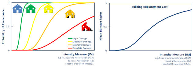 Ground-motion intensity and mean Loss Curve.
