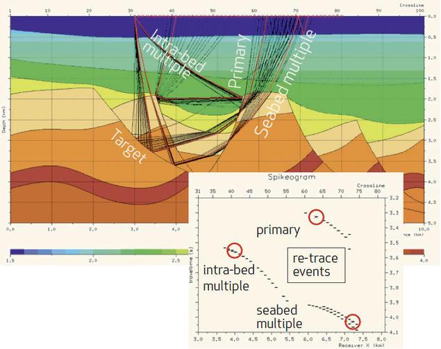 Ray Path Analysis